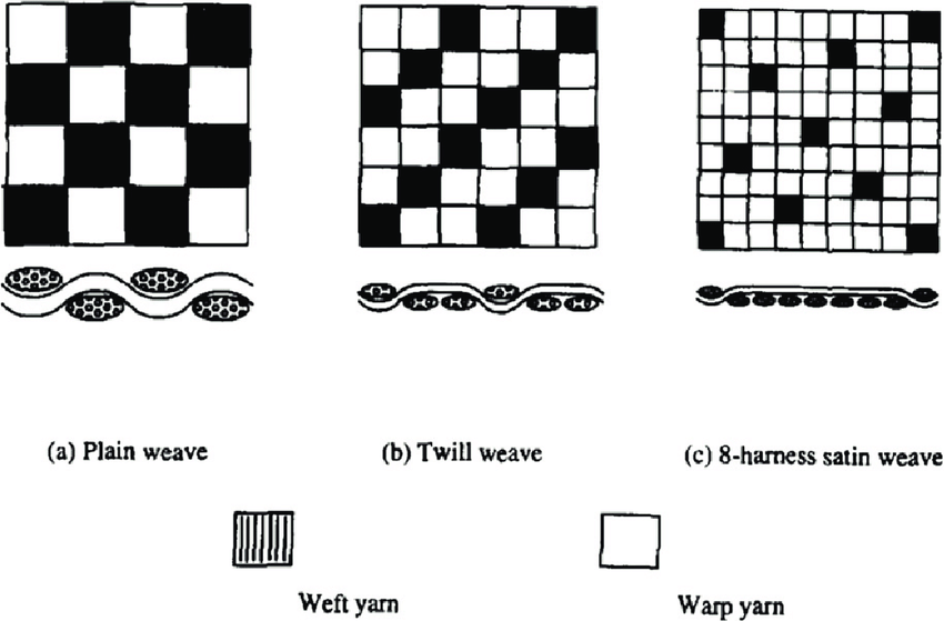 Basic-weave-types-a-plain-weave-b-twill-weave-and-c-eight-harness-satin-weave